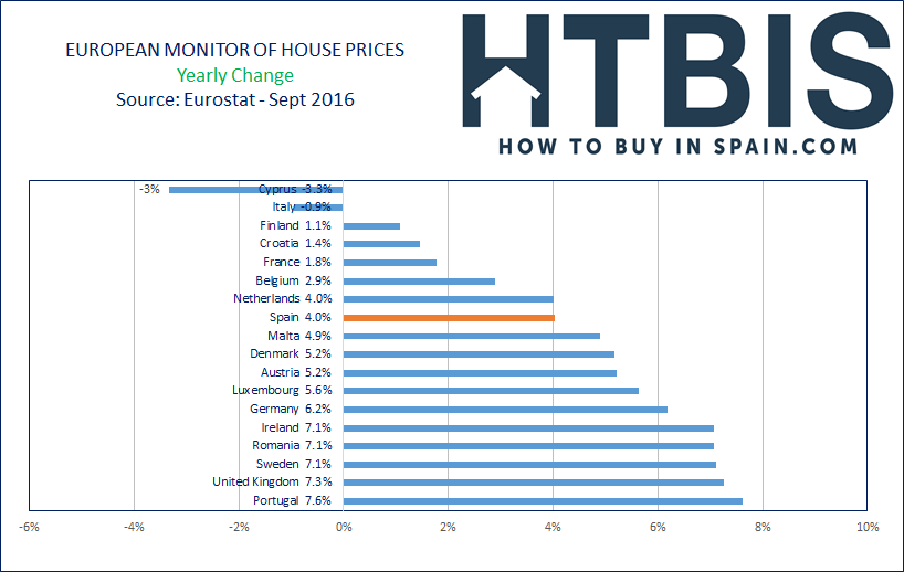 European House Prices Index, Ranking, last year, Sept16
