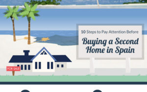 10 Tips before buying a Second Home in Spain in 2017, Infographic