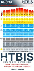 Bilbao, Weather statistic Infographic
