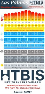 Las Palmas, Weather statistic Infographic