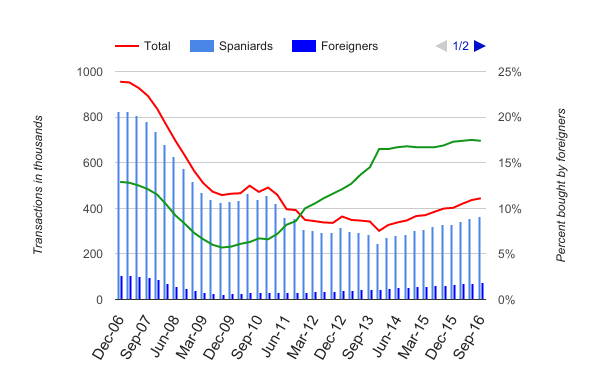 Foreigners vs Spaniards buying real estate in Spain, History of transactions