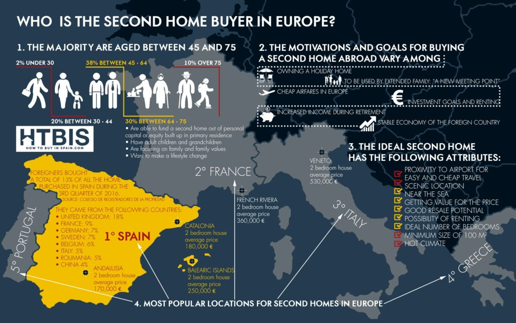 Who is the Second Home Buyer in Europe? Infographic