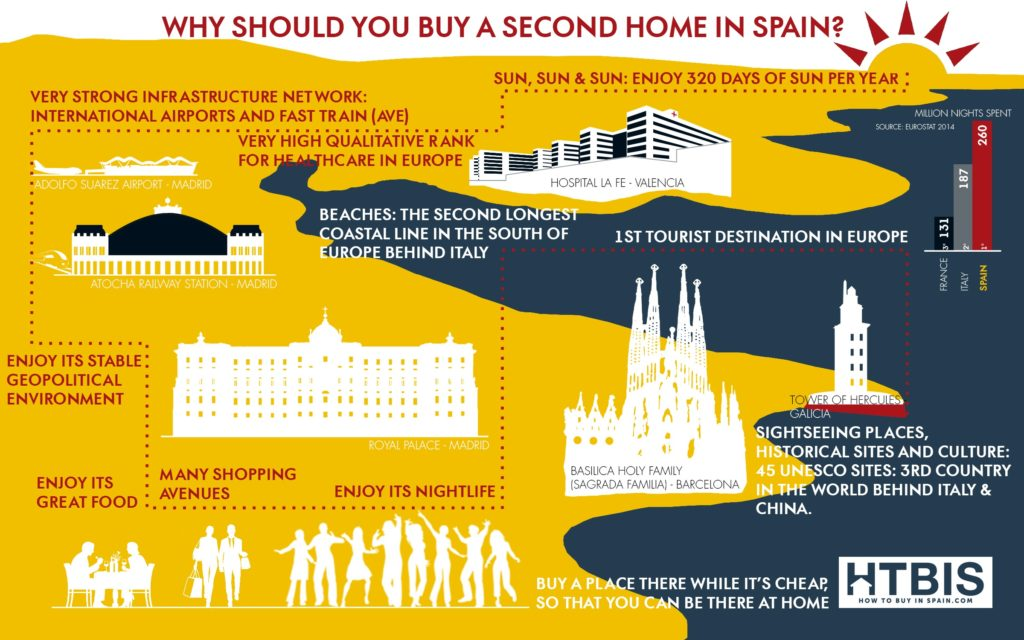 Why should you buy a second home in Spain? Infographic