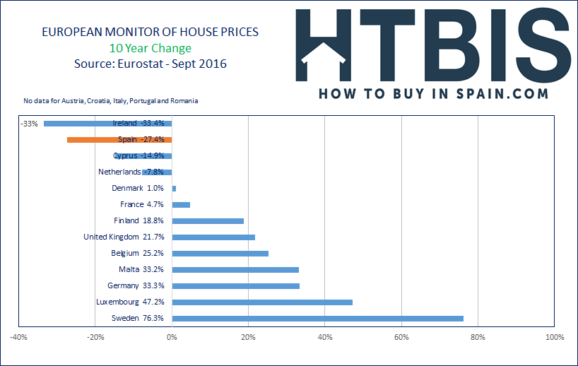 European House Prices Index, Ranking, last 10 year, Sept16