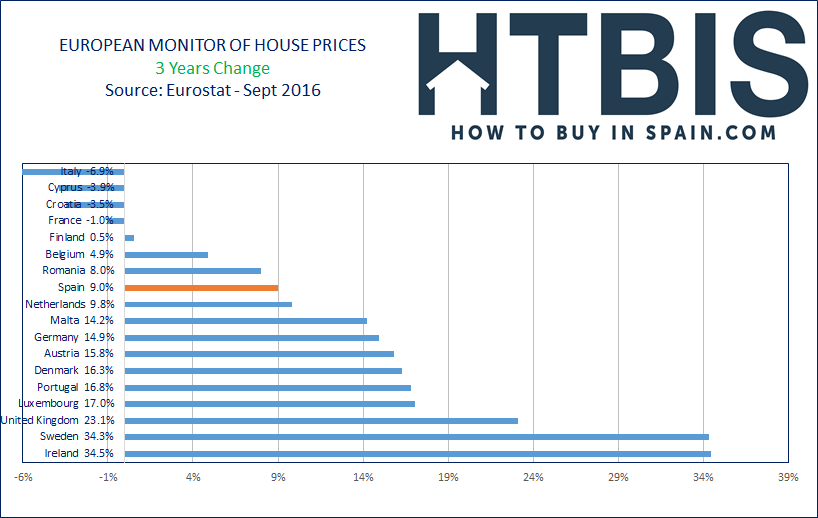 European House Prices Index, Ranking, last 3 year, Sept16