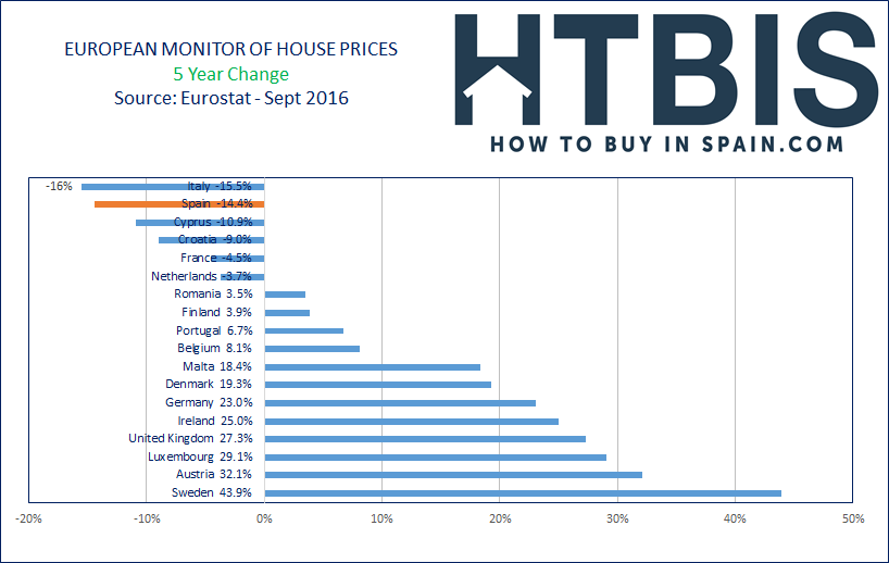 European House Prices Index, Ranking, last 5 year, Sept16
