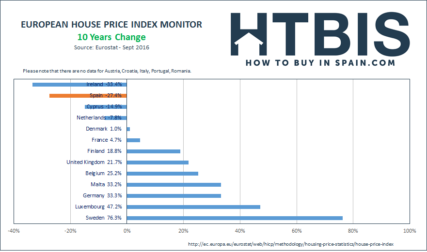 EUROPEAN HOUSE PRICE INDEX MONITOR LAST 10 YEAR