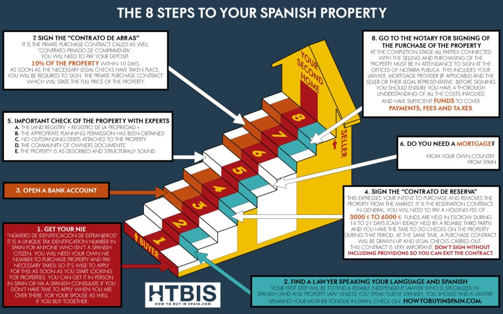 The 9 steps to your Spanish Property - How to buy in Spain