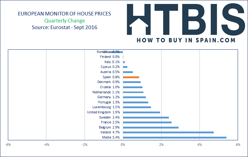 European House Prices Index, Ranking, last quarter, Sept16