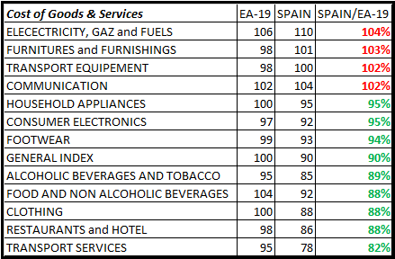 Table comparing the cost of life in Spain vs Europe, Dec15, Eurostat