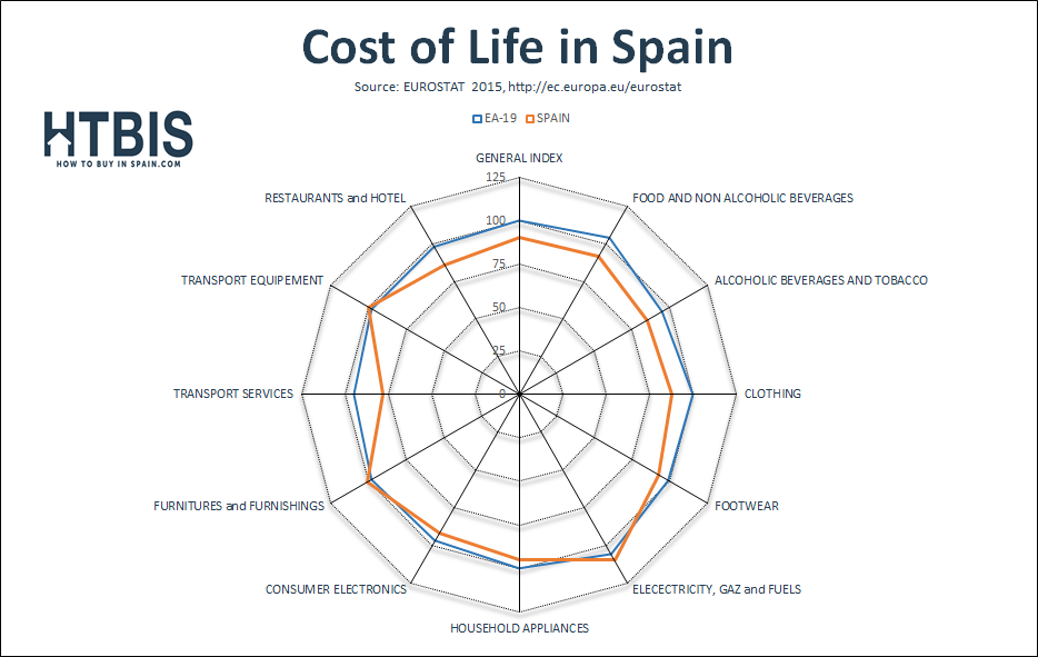 Chart comparing the Cost of Life of Spain vs Europe, Dec15, Eurostat