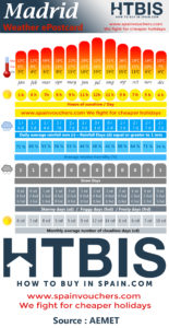 Madrid, Weather statistic Infographic