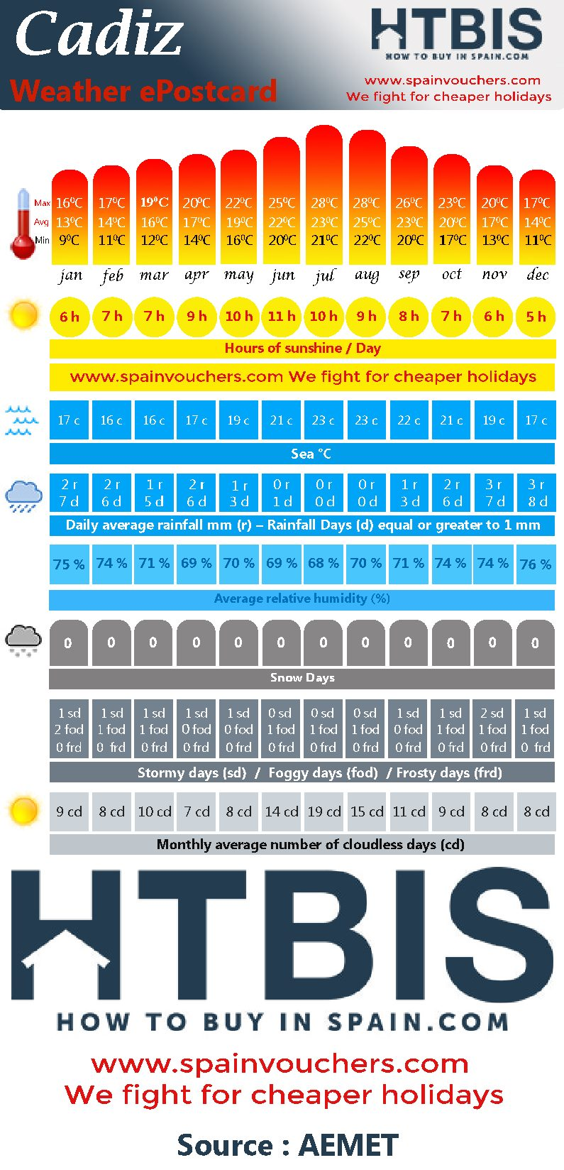 Cadiz, Weather statistic Infographic