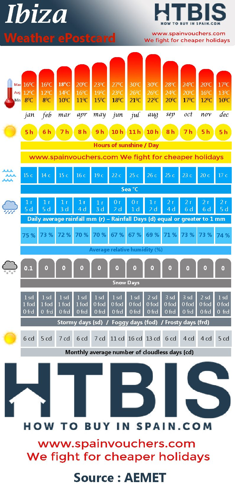 Ibiza, Weather statistic Infographic