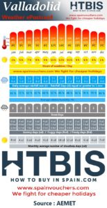 Valladolid, Weather statistic Infographic