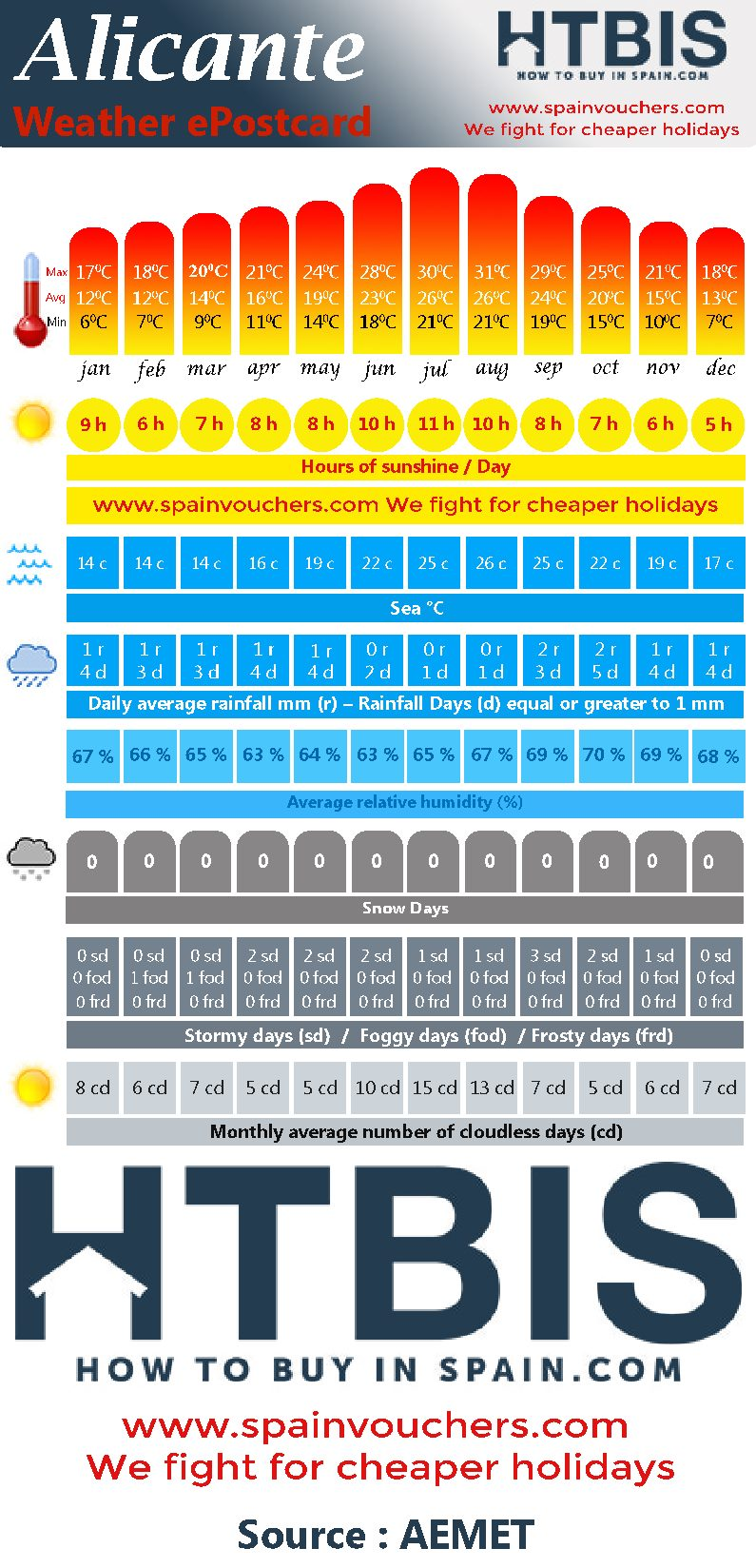 Alicante, Weather statistic Infographic
