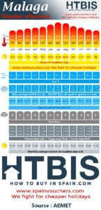 Malaga, Weather statistic Infographic