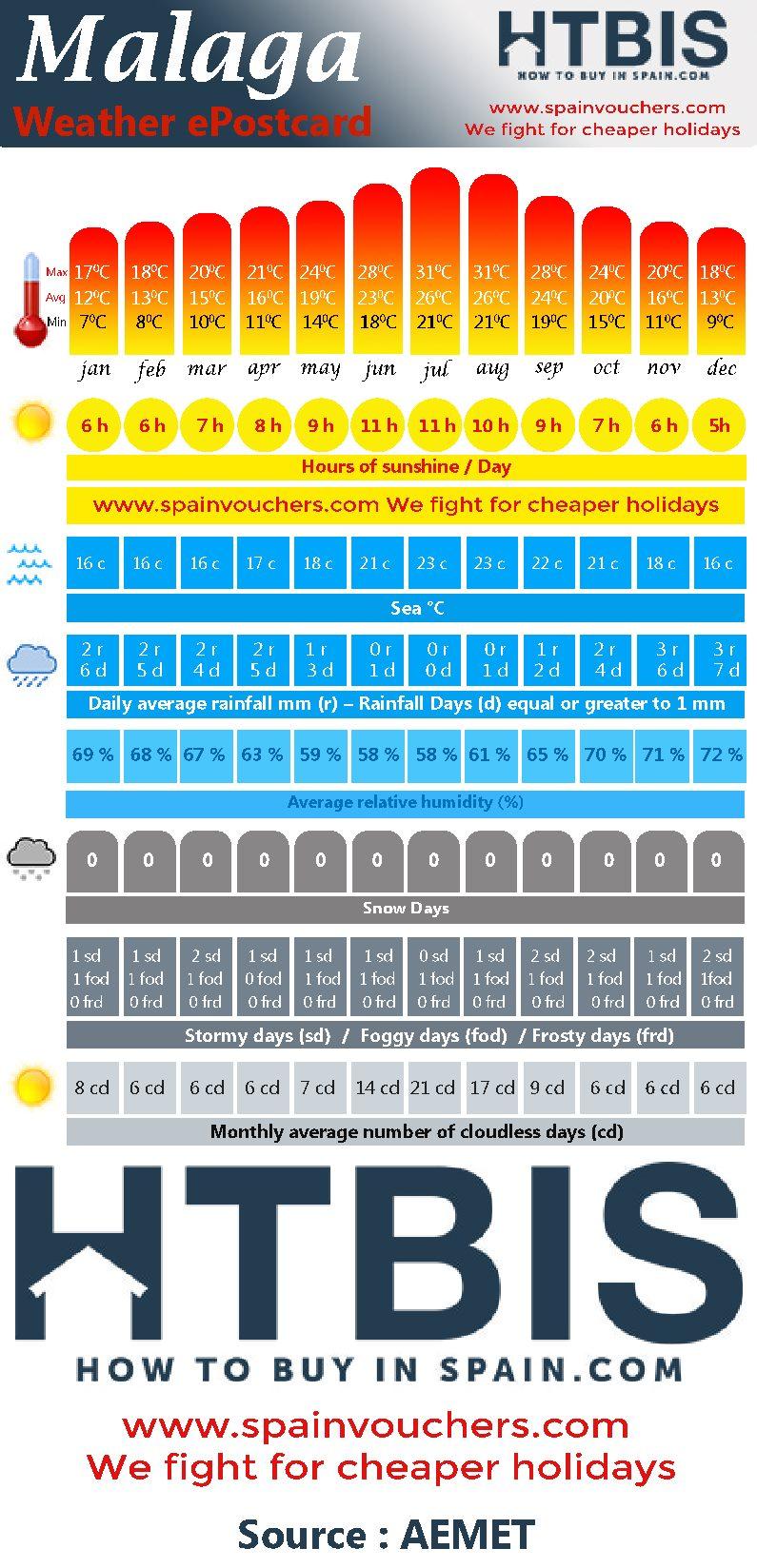 Malaga, Weather statistic Infographic