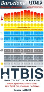 Barcelona, Weather statistic Infographic
