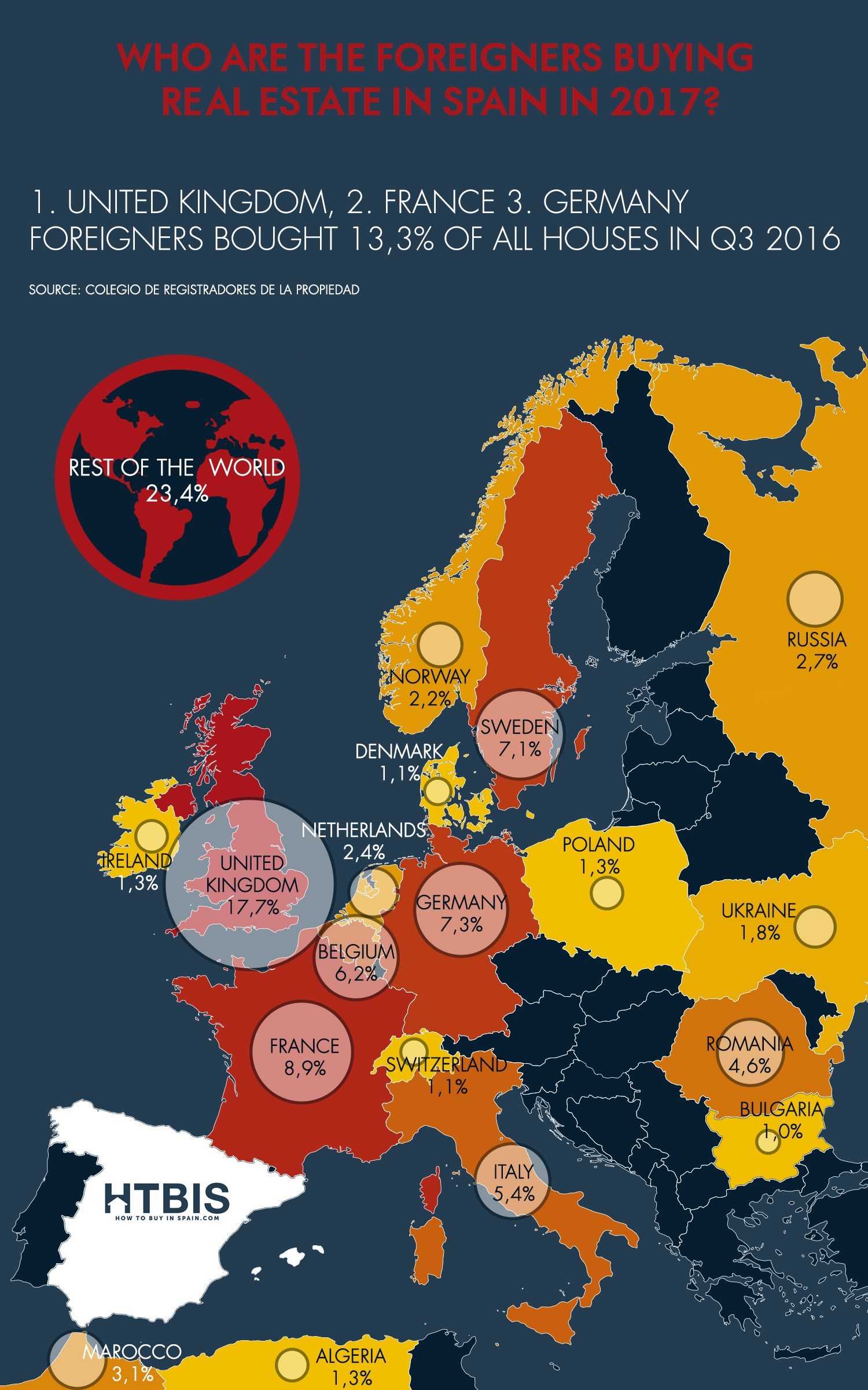 Who are the foreigners buying real estate in spain? Infographic