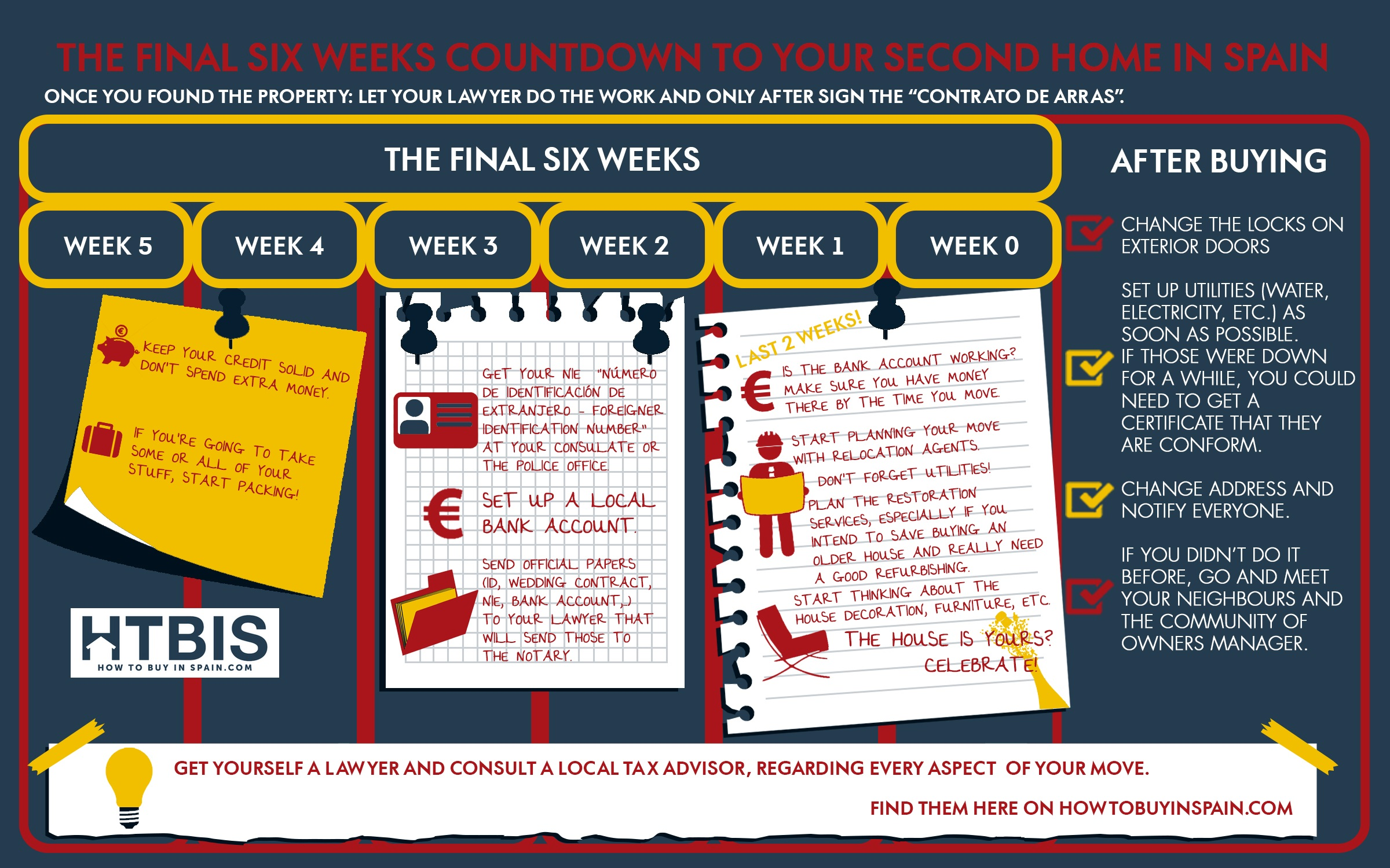 Checklist of the Six weeks countdown to your second home in Spain, Infographic