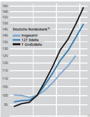 Real Estate prices in Germany, last 10 Years