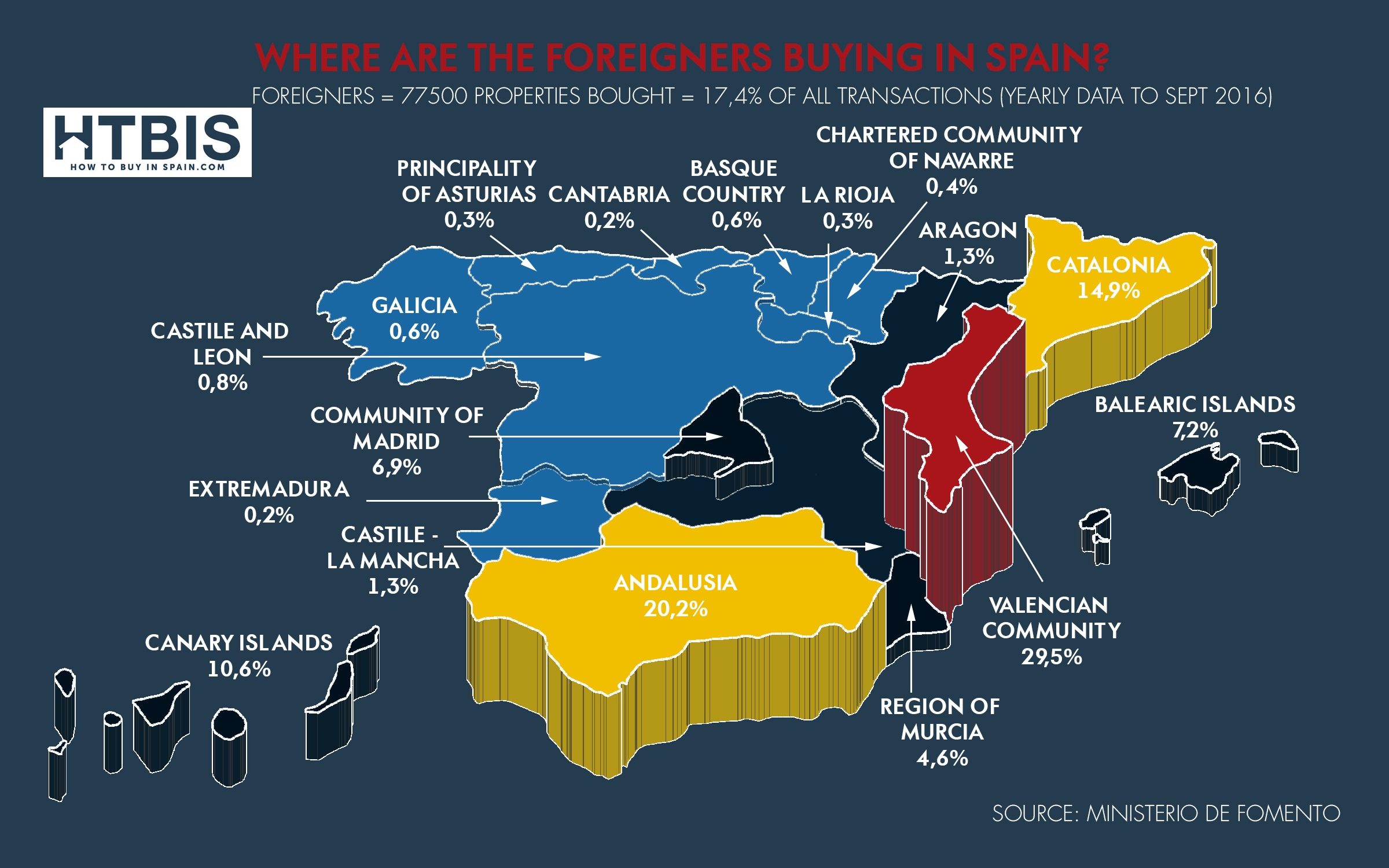 Where are foreigners buying in spain? Infograhic
