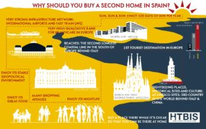 Why should you buy a second home in Spain?