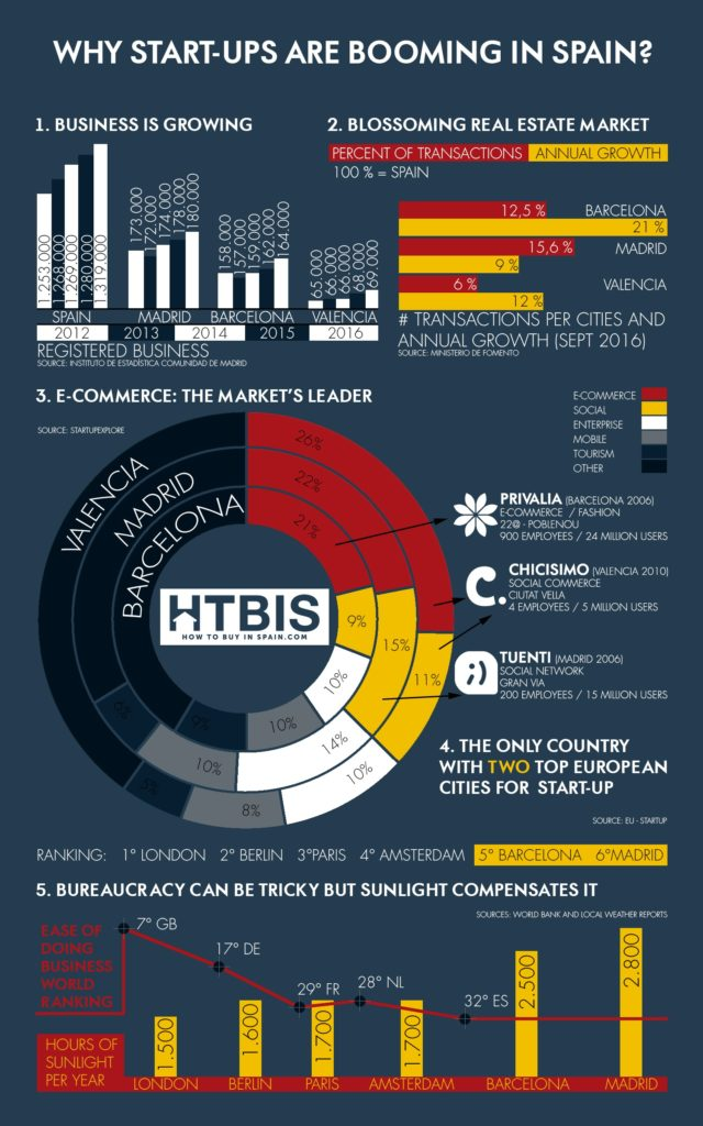 Why start up in Spain? Infographic