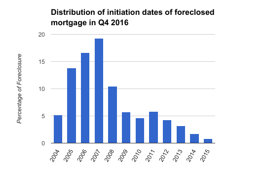 Foreclosure in Spain in 2016
