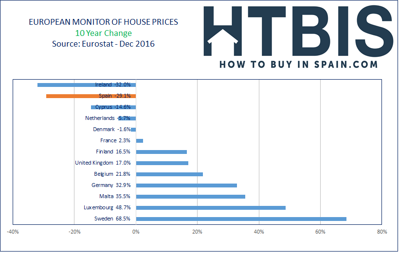 European House Prices Index, Ranking, last 10 year, Dec16