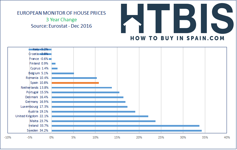 European House Prices Index, Ranking, 3 Year Changes, Dec16
