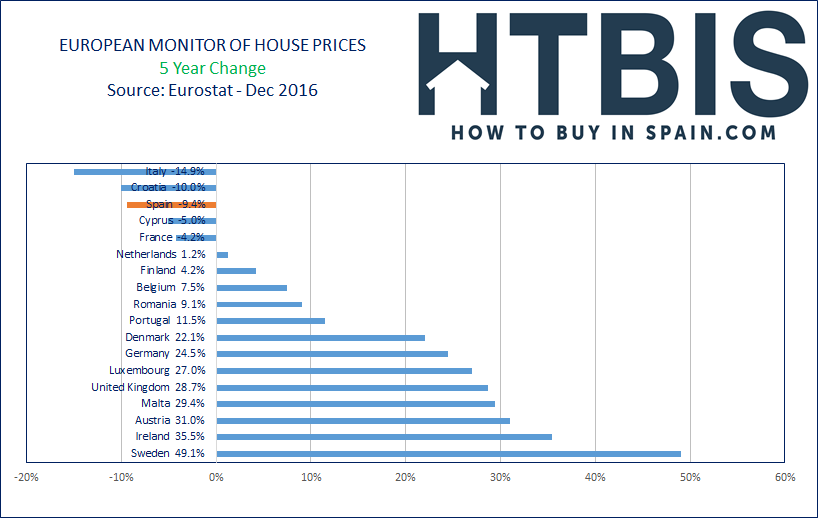European House Prices Index, Ranking, 5 Year Changes, Dec16
