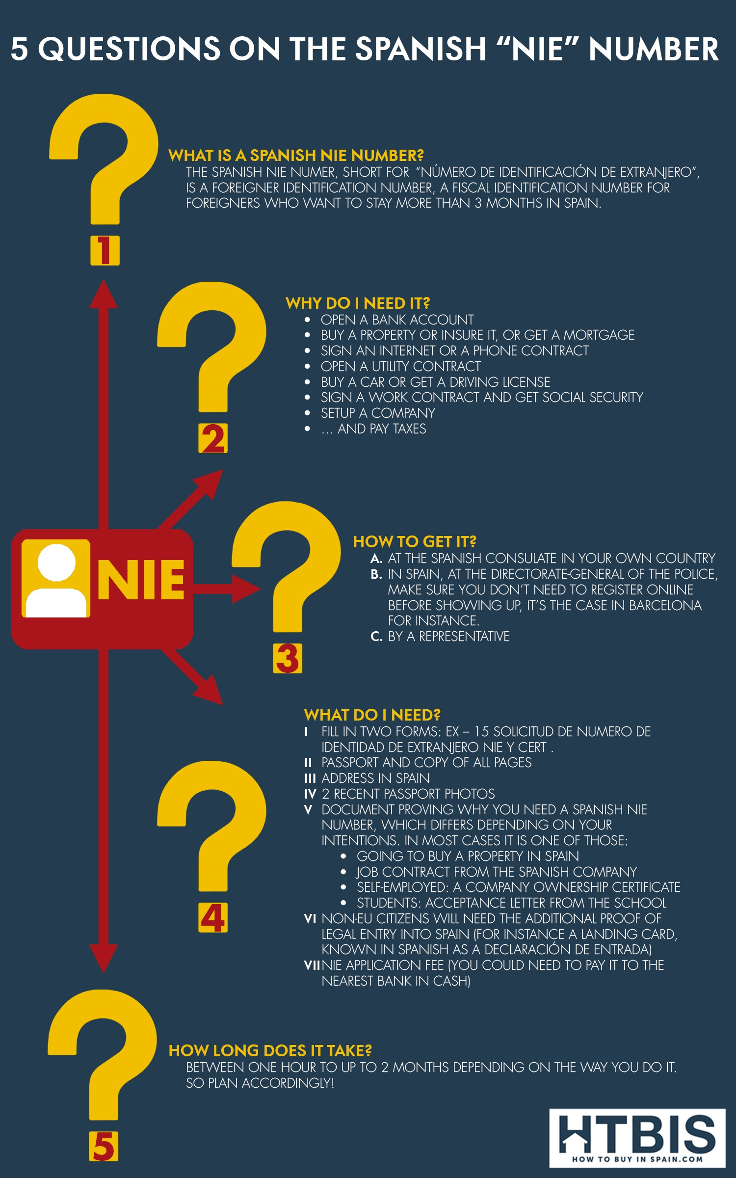 Infographic All your questions on the Spanish NIE answered