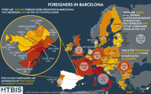 Infographic Foreigners in Barcelona