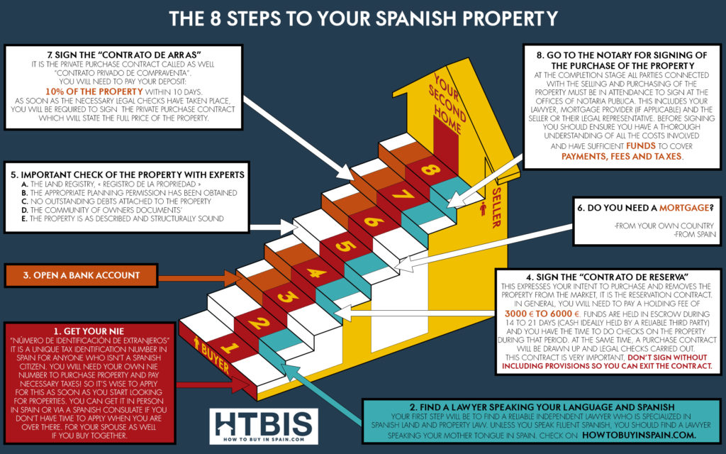 Infographic the 8 steps to your spanish property