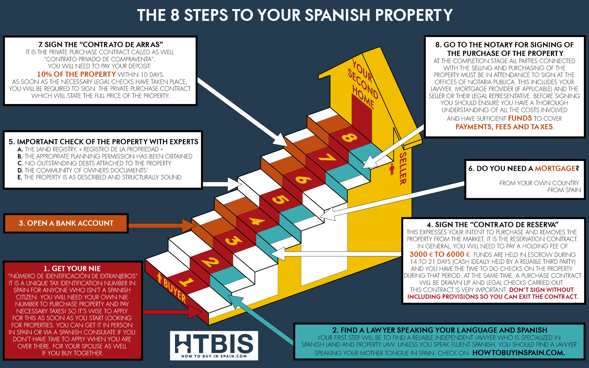 Spanish Legal Property Information
