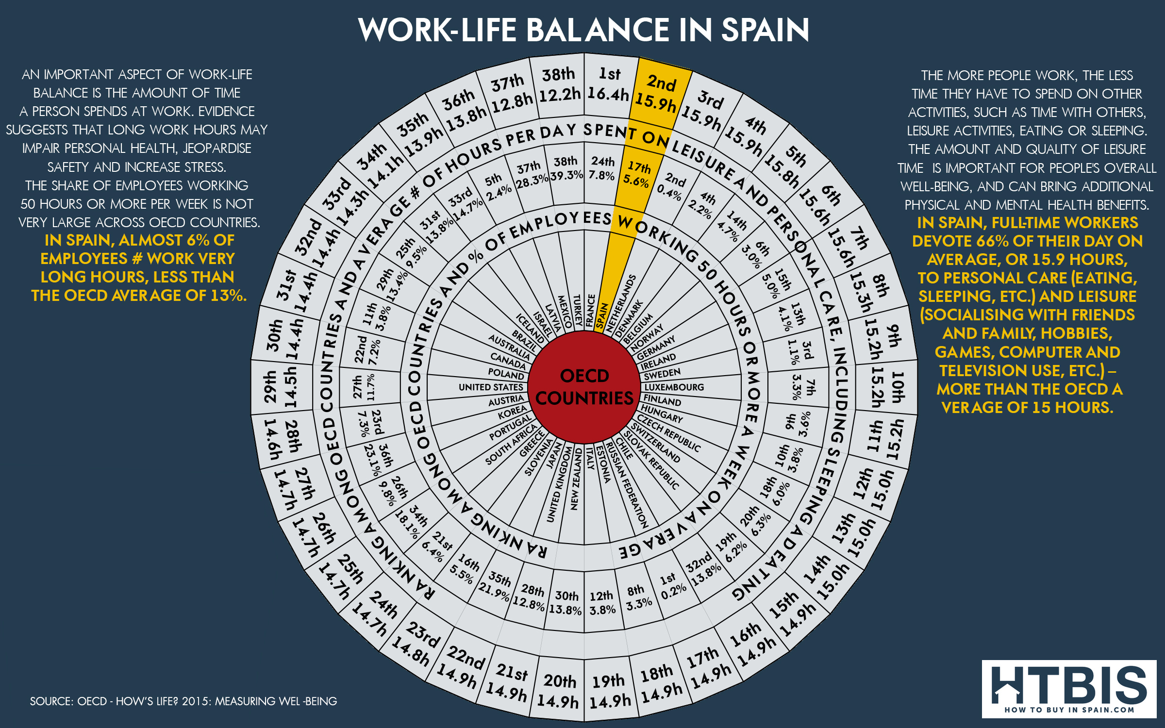 Infographic worklife balance Spain vs OECD countries