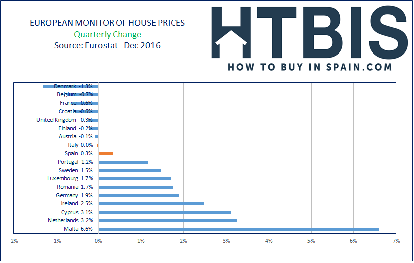 European House Prices Index, Ranking, Quarterly changes, Dec16