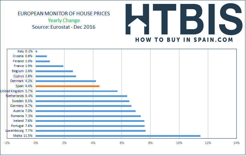 European House Prices Index, Ranking, Yearly Changes, Dec16