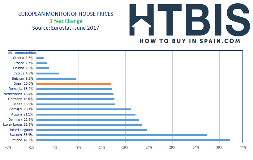European House Prices Index, Ranking, last 3 years to June 2017