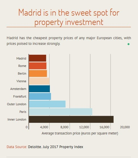 Madrid Price Graph How To Buy In Spain
