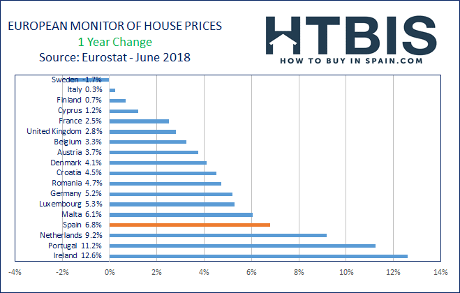 Real estate price evolution in Europe over the last year