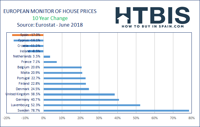 Real estate price evolution in Europe over the last 10 years