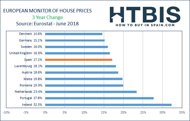 Real estate price evolution in Europe over the last 3 years