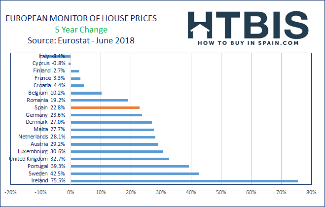 Real estate price evolution in Europe over the last 5 years
