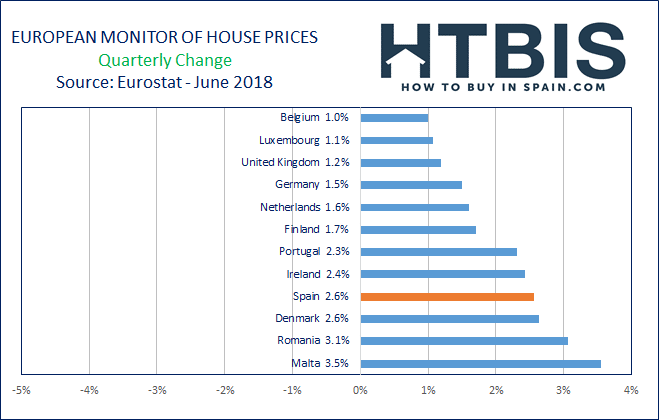 Real estate price evolution in Europe over the last Quarter