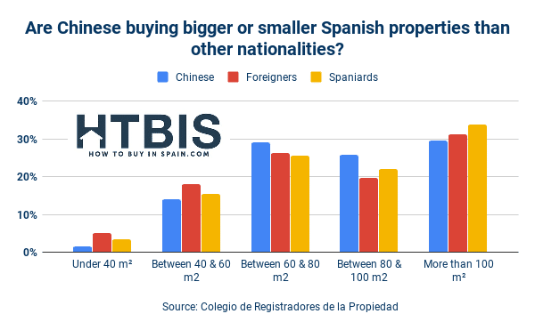 Chinese property buyer's guide in Spain - How to buy in Spain