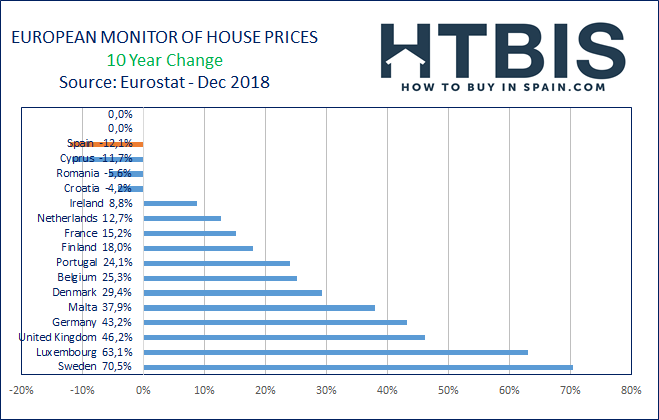 10 Year real estate price evolution in Europe