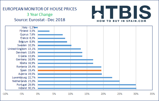 European real estate price evolution over the last 3 years